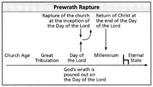Pre-wrath rapture